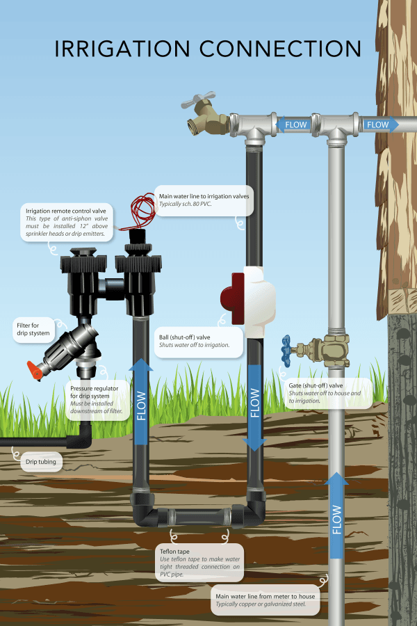 Irrigation Connection Graphic